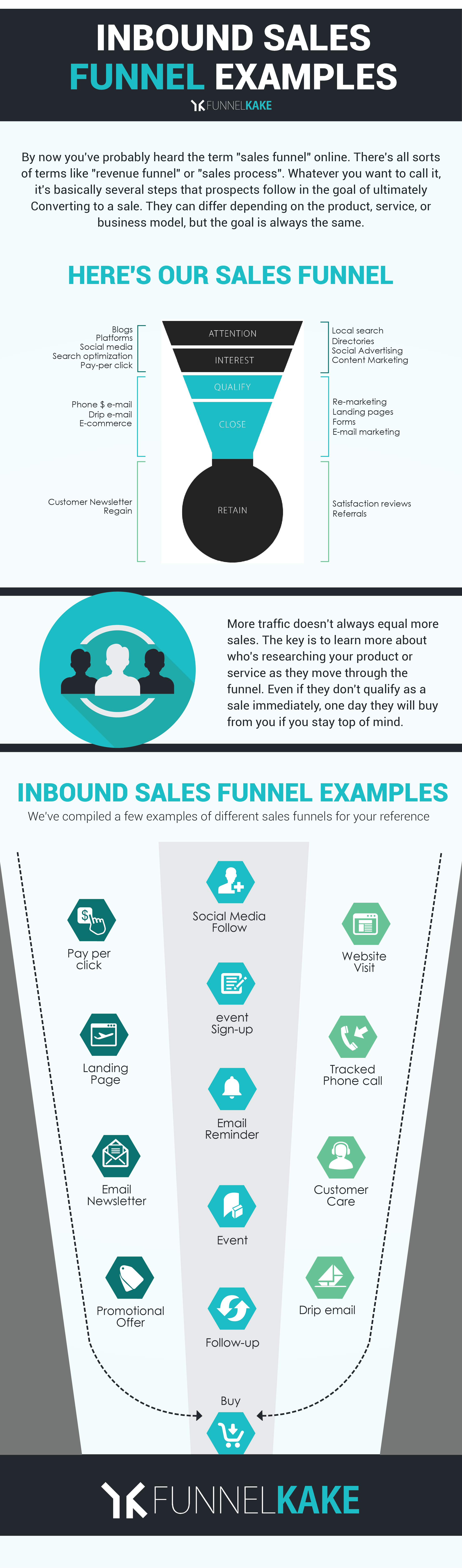 inbound sales funnel