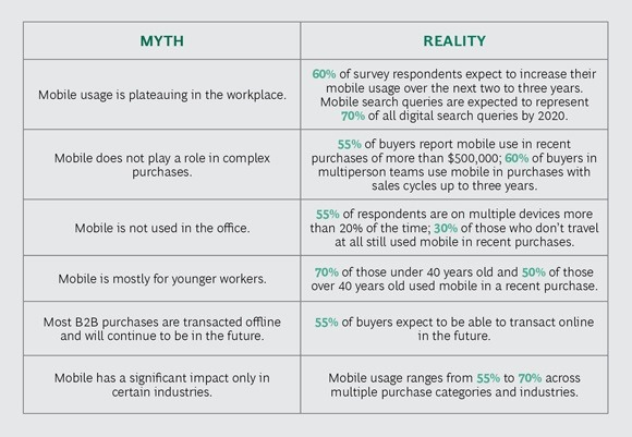 mobile marketing myths