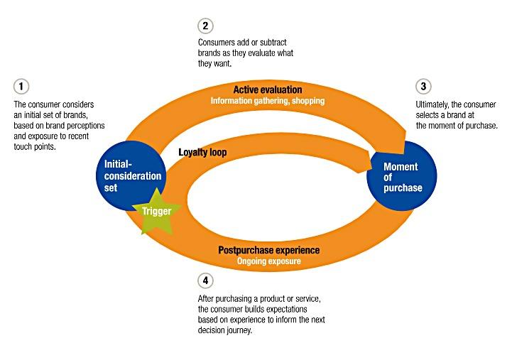 digital marketing funnel path